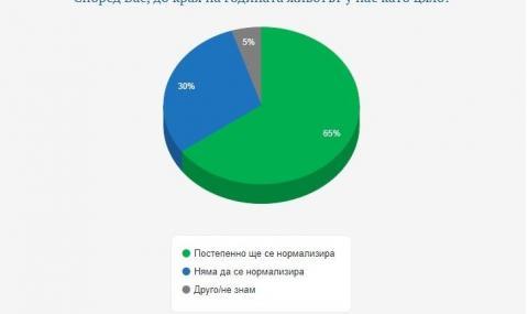 """""""Галъп"""": 61% от българите смятат Covid-мерките у нас за достатъчни, близо 1/3 - за прекалени"""