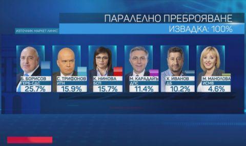 Живко Георгиев: Голямата изненада е второто място на