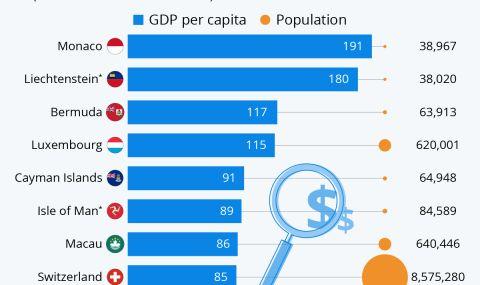 Най-малките най-богати държави в света - 2