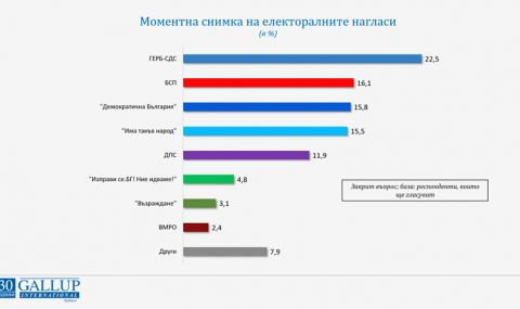 Ако изборите бяха сега: ГЕРБ-СДС - 22,5%, БСП - 16,1%, ДБ - 15,8% - 1