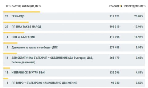 Изборни резултати при 87.61% обработени протоколи – ДПС изпревари