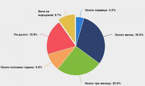 COVID-19: Всеки десети българин не издържа финансово