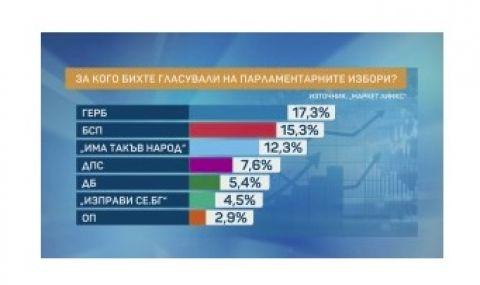 """""""Маркет линкс"""": 6 партии влизат в следващия парламент"""