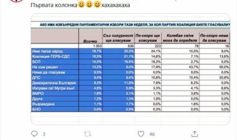 Скриха ли данни, че Слави Трифонов ще спечели предсрочните избори?