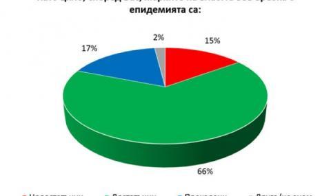 """""""Галъп"""": 66% смятат, че мерките срещу вируса са достатъчни"""
