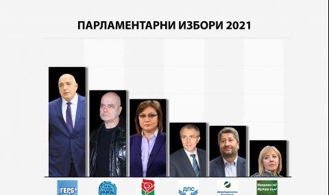 Изборни резултати по области при близо 99% обработени протоколи