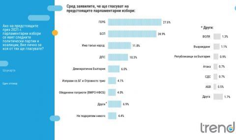 Тренд: 5 сигурни формации в следващия парламент