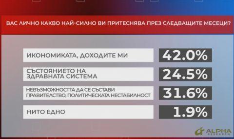 """""""Алфа рисърч"""": Мнозинството са неудовлетворени от новите партии - 1"""