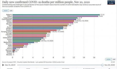 България оглави статистиката по смъртност от COVID-19 в ЕС