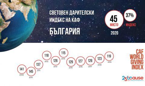 България е на 45-о място по щедрост в света през 2020