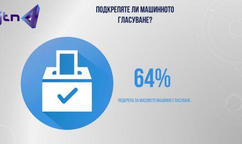 64% от българите подкрепят машинното гласуване