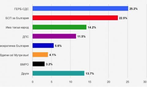 АФИС: 4 партии са сигурни за следващия парламент