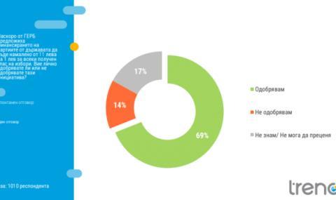 69% от българите одобряват намаляването на субсидиите