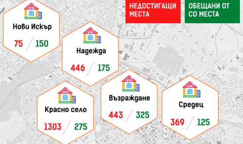 Борис Бонев с доклад за пет нови детски градини