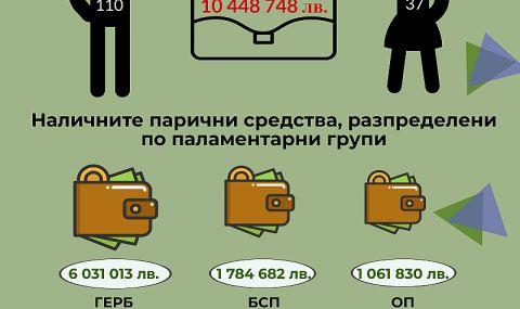 Депутат от ГЕРБ изпревари Пеевски по заплати и спестявания