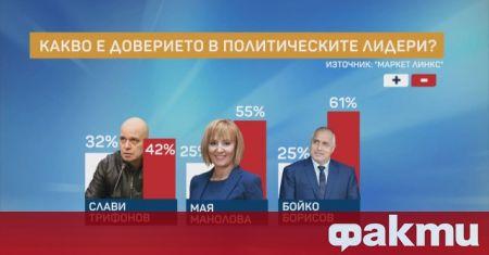Слави Трифонов е с 32% политическо доверие. Мая Манолова и