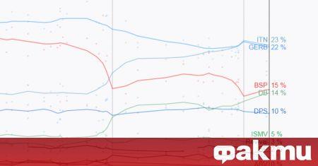 Само две партии печелят повече подкрепа след парламентарните избори на