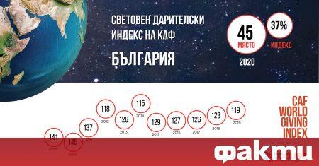 България е на 45 място, отчита Световният дарителски индекс на