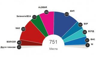 Как ще изглежда следващият Европейски парламент (ГРАФИКА)
