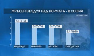 Въздухът в София е замърсен четири пъти над нормата