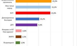 """""""Екзакта"""": ПП, ИТН и БСП се борят за второто място на парламентарните избори - 1"""