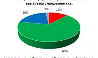 Проучване: 24% от българите в панически страх от коронавируса