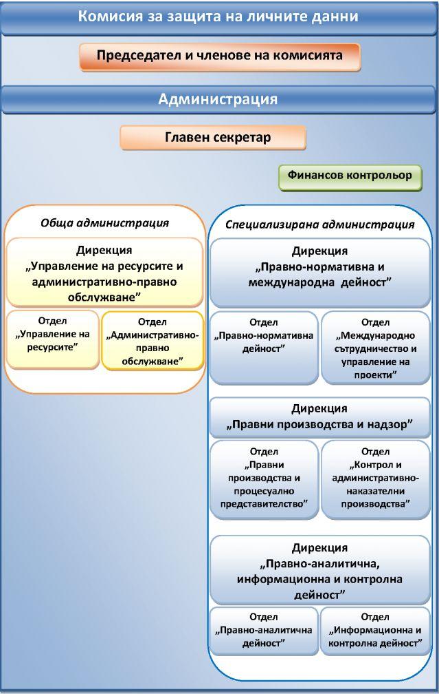 Бонусите в КЗЛД -