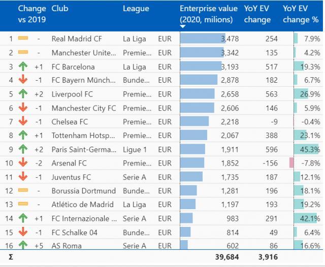 Ето кой е най-скъпият клуб в света, Манчестър Юнайтед е втори