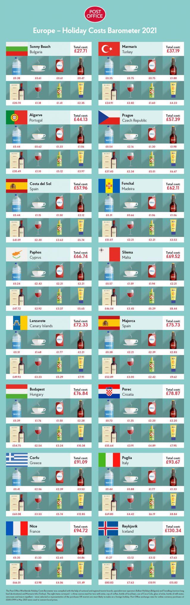България на първо място в световна класация