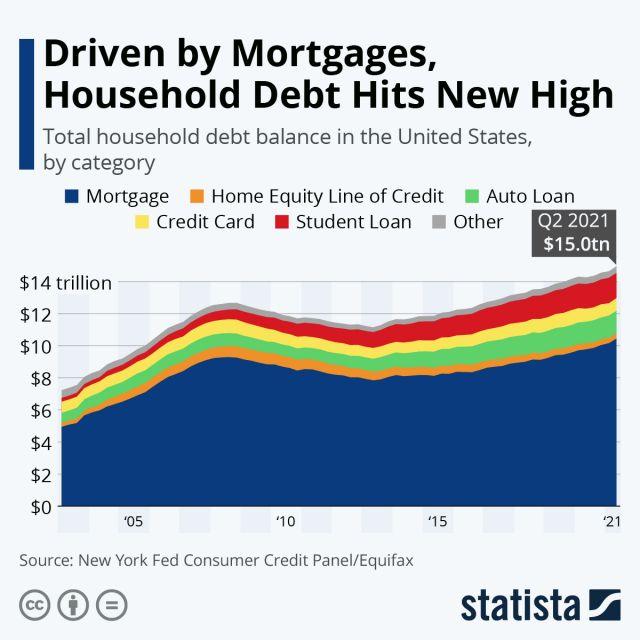 Ипотечната задлъжнялост достигна нов връх