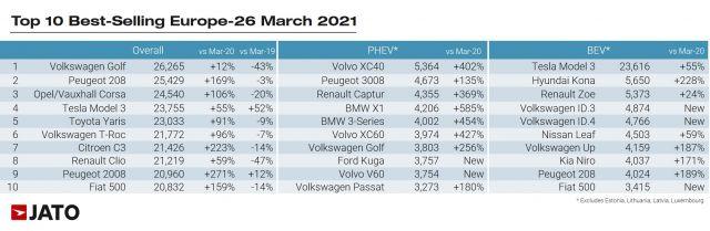Ето кои са най-продаваните коли в Европа от началото на годината