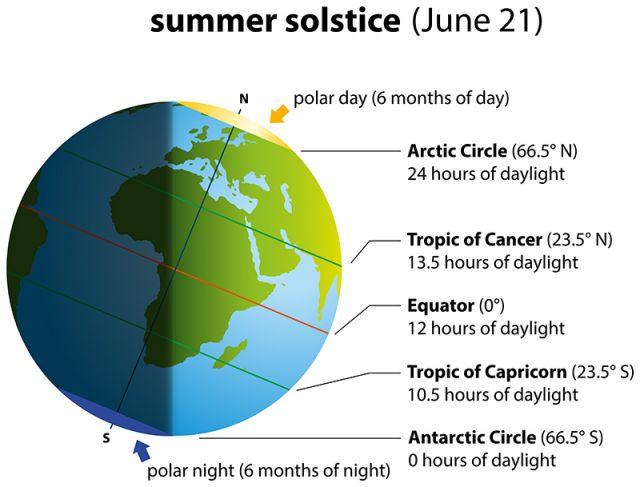 11 факта за лятното слънцестоене 2021