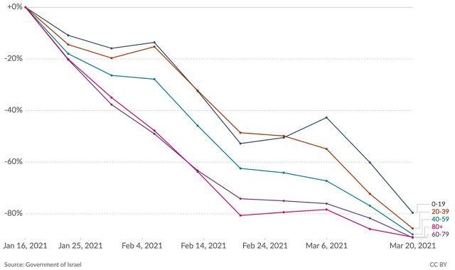 Ваксините работят! Бързият спад на COVID-19 случаите в Израел показва ползата от имунизация