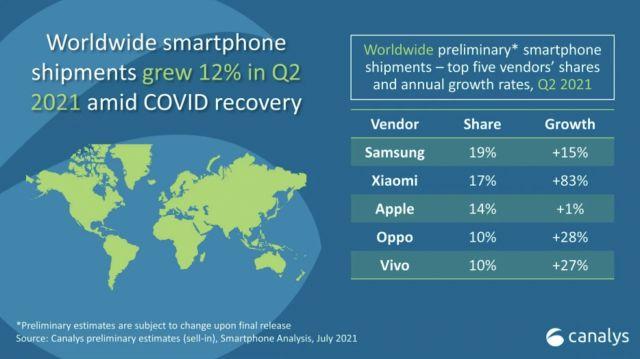 Samsung води при продажбите на смартфони, Apple остава на трето място
