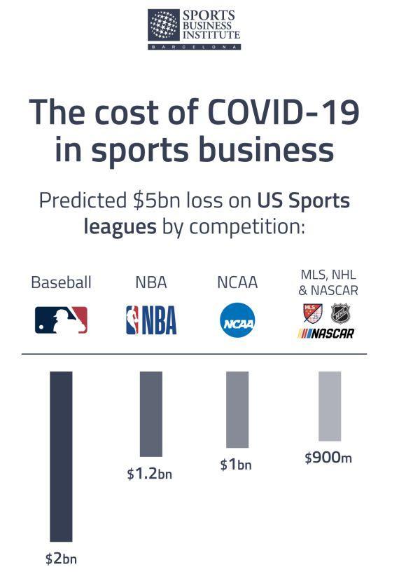 Ето колко милиарда губи спорта заради коронавируса