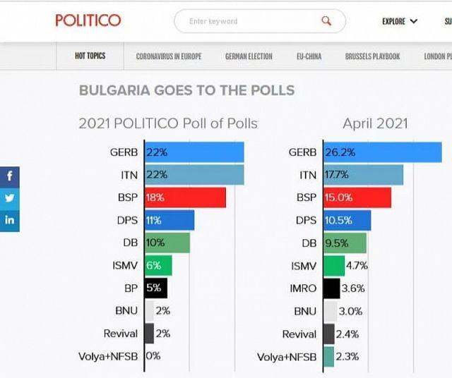 """Politico: """"Има такъв народ"""" и ГЕРБ с напълно изравнени резултати на изборите"""
