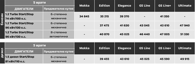 Тест и БГ цени на новия Opel Mokka