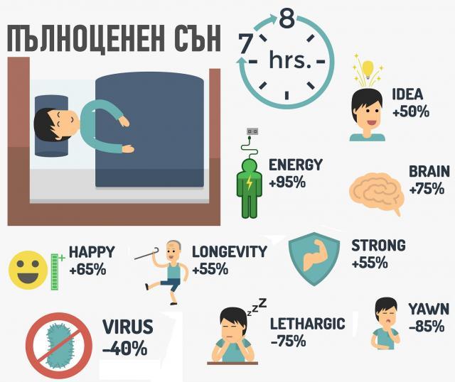 Сънят намалява риска от заразяване с COVID-19