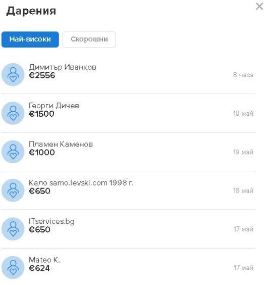 Иванков дари 2556 евро на Левски