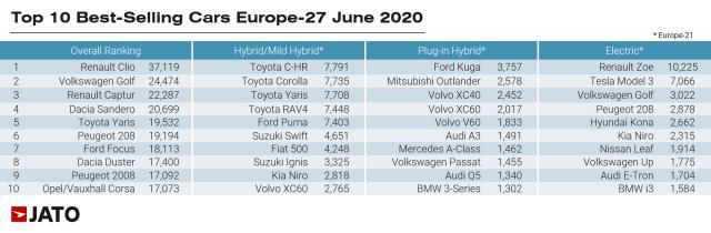 Вижте 10-те най-купувани коли в Европа през юни