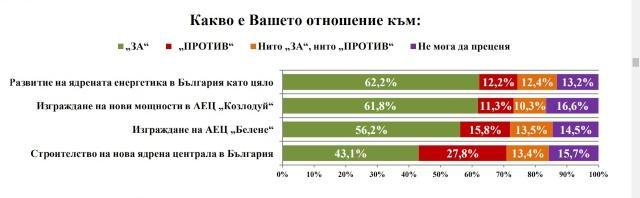 62% от българите подкрепят развитието на ядрената енергетика