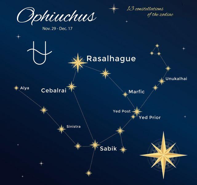 13-ият зодиакален знак: ревнив, свободен, кариерист