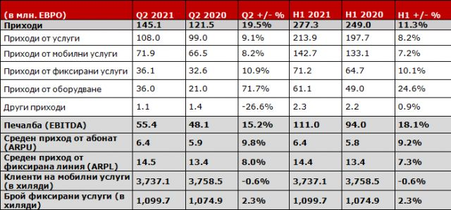 А1 отчита стабилен ръст на всички основни показатели и през втората четвърт на 2021 година