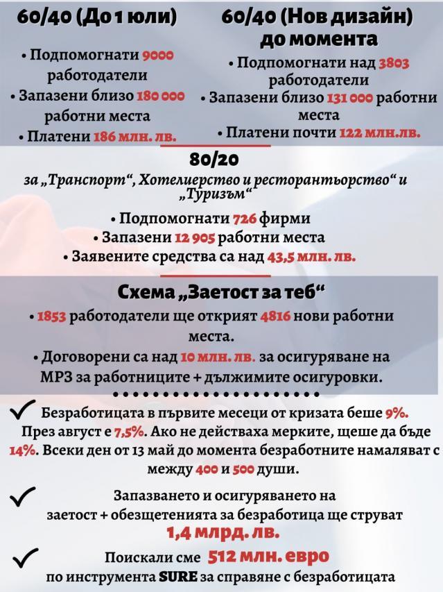 Борисов: България реагира най-бързо и най-адекватно на COVID кризата