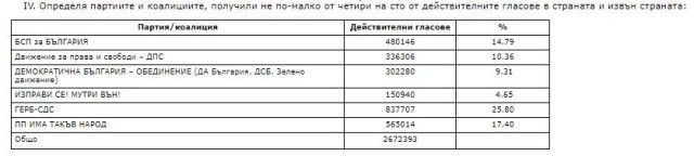 Държавен вестник се размина с ЦИК за процентите на партиите, има сериозни разлики