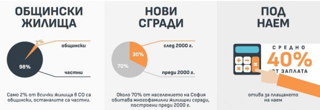 Няма нужда от нови жилища в София