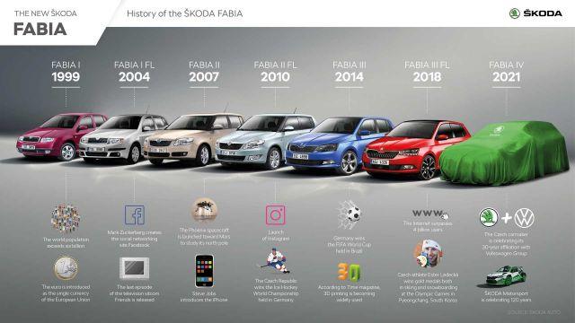 Какво ново ще видим от Skoda през 2021 година?