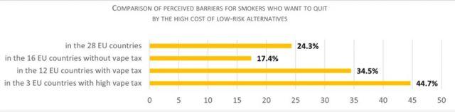 Европейско проучване: Намаляването на риска за здравето е основна причина за преминаването към бездимните продукти