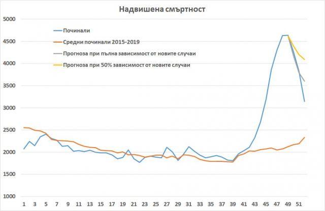 2020 г.: Рекордна смъртност за последните 70 години в България