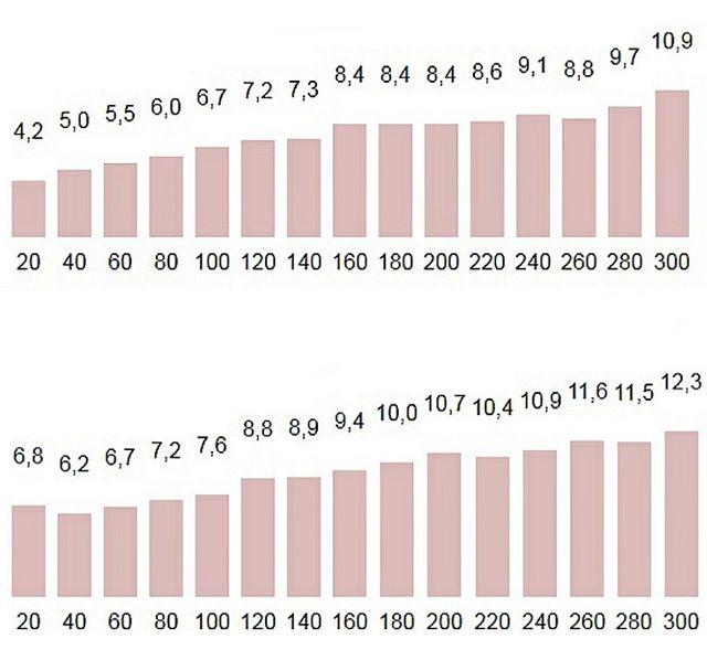 Германските автомобили, които харчат най-много гориво